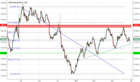 GOLD: Linia trendu wciąż działa. USD ryzykiem dla longa (ST)