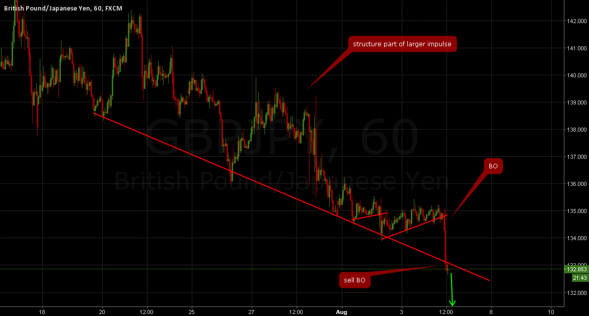 GBPYJPY: Sell breakout