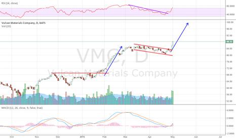 VMC: Top 10 Premium Pick from last week