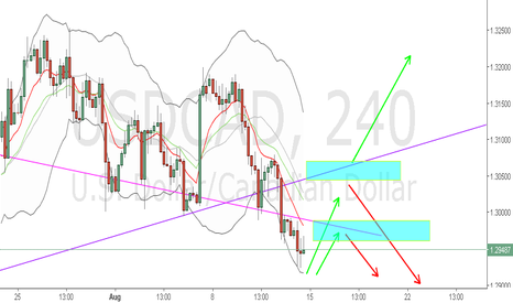 USDCAD: USDCAD SHORT Lower Highs, Lower lows