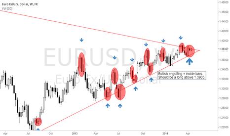 EURUSD: EURUSD long term forecast.