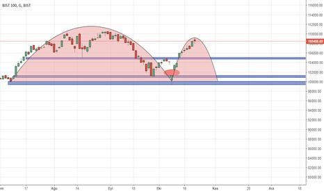 XU100: Gap