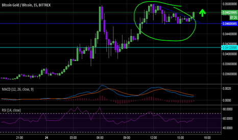 BTGBTC: BTG about to breakout again