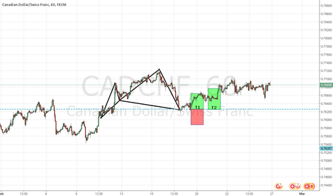 CADCHF: CYPHERMANIA : SILENT WEEK RESULTS : C3