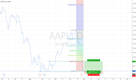 AAPL: Buying oversold apple