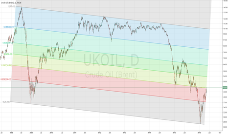 UKOIL: 0.382 of long term channel - time to reverse