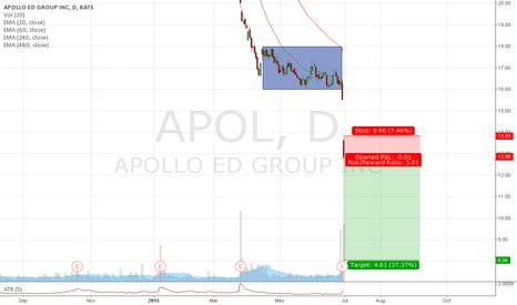 APOL: #Trade 23 - Short APOL