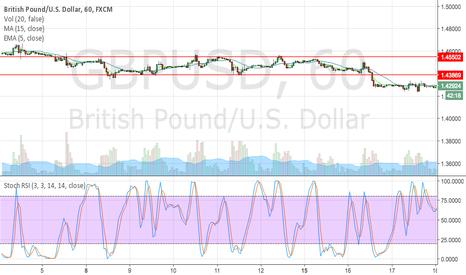 GBPUSD: Pound sideway trend