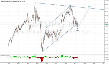 NZDJPY: NZDJPY - Higher Highs, Higher Lows