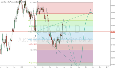 AUDCAD: AUDCAD SHORT AND LONG OPPORTUNITY