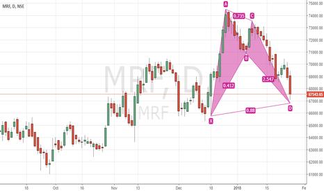 MRF: Bullish Bat in MRF