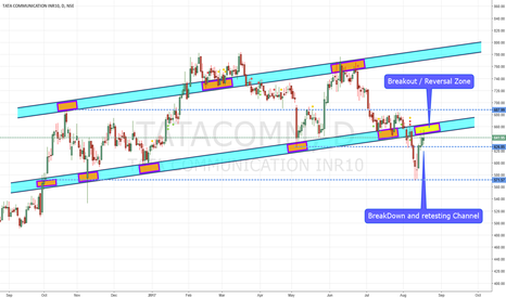 TATACOMM: TATACOMM Channel Retest