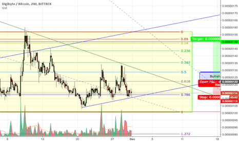 DGBBTC: DigiByte going to Breakout the Channel