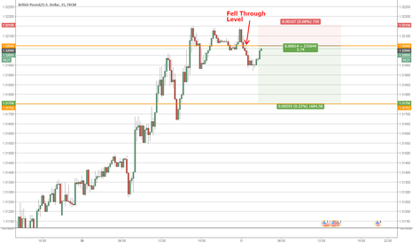 GBPUSD: Selling GBPUSD on failure to make a new high