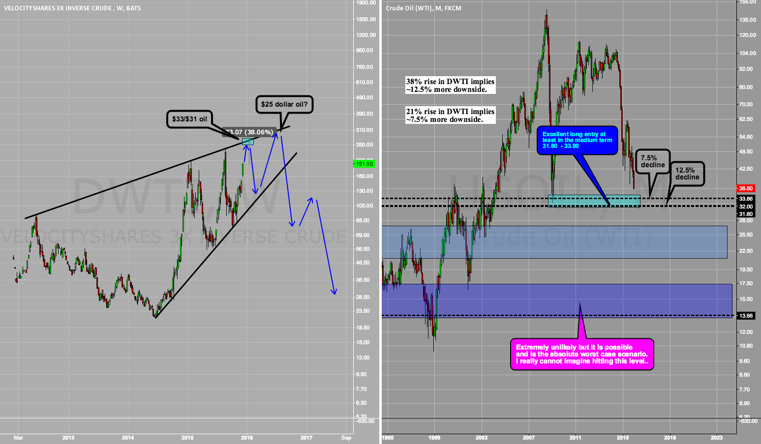 Long term view on oil - Use DWTI as indicator for long entry