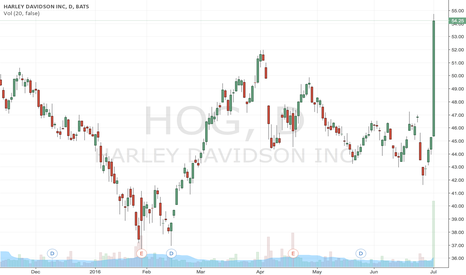 HOG: Missed this, gutted!