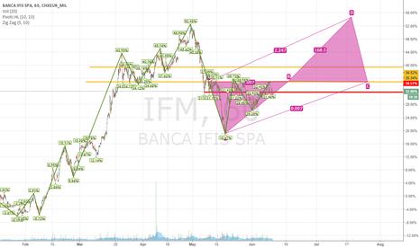 IF: Bullish pattern on BANCA IFIS