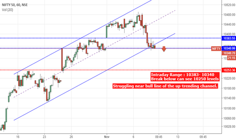 NIFTY: Nifty : Intraday Price Action - Struggling near bull line of the