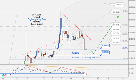 BCHUSD: Excellent Long-Term Hunting Opportunity in BCHUSD, Don't miss it