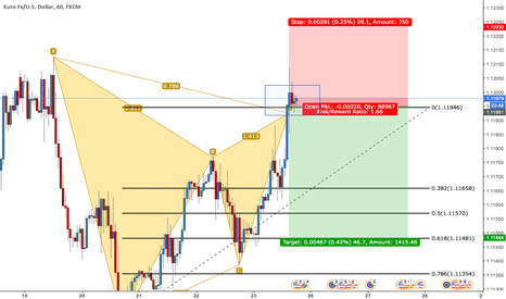 EURUSD: EURUSD GARTLEY