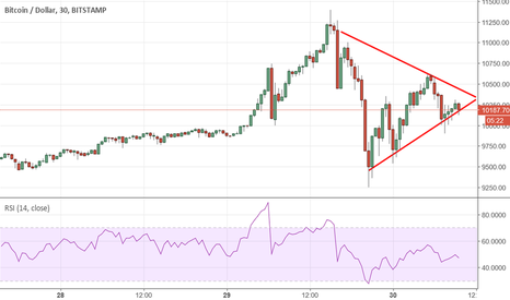 BTCUSD: Pattern a triangolo mantiene alta la volatilità su #BTCUSD