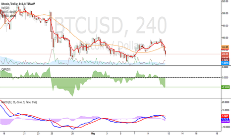 BTCUSD: Turn for the worse