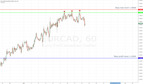 EURCAD: Sell signal for EUR/CAD
