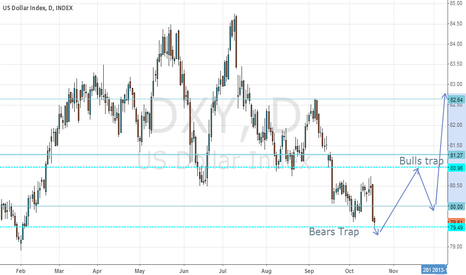 DXY: USD Index DXY bearish trap