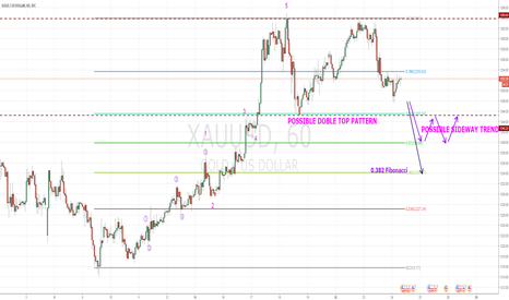 XAUUSD: POSSIBLE DOBLE TOP PATTERN - GOLD