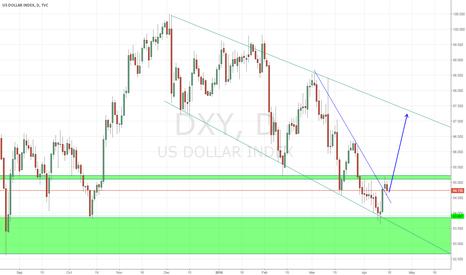 DXY: Trendline breakout in a channel