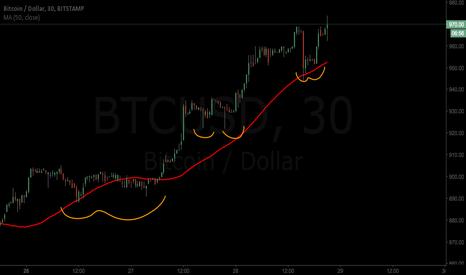 BTCUSD: Bitcoin run not over yet.