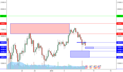 BTCUSD: BTCUSD: Range Lows Offer Potential Buying Opportunities.