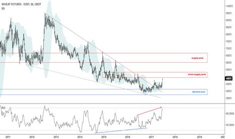 ZW1!: Break away gap, volatility release in wheat