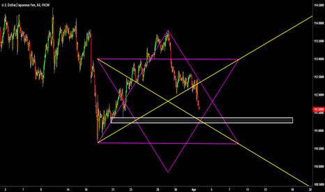 USDJPY: Hexagonal Trendlines w/ Support Area