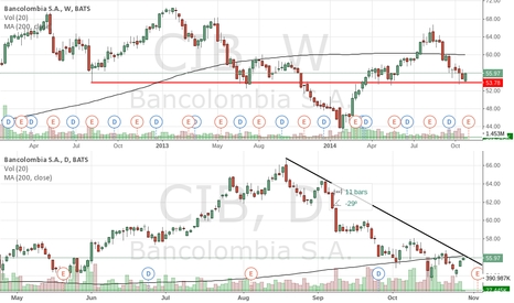 CIB: Resistance and support