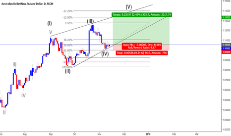 AUDNZD: Still bullish