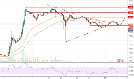 LTCUSD: LTCUSD Reversal Heading to $300