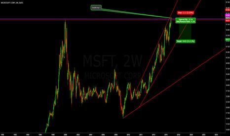 MSFT: short