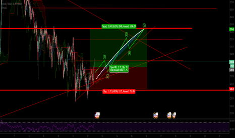 LTCUSD: LTCUSD Going Mid term on this one.