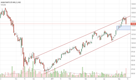 ASIANPAINT: Asian Paints - Buy