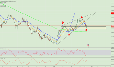 USDCAD: USDCAD, 4H