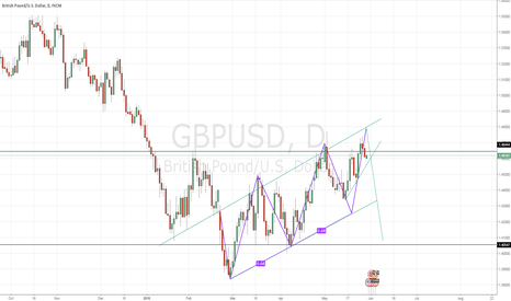GBPUSD: Short Pound below 1.46444