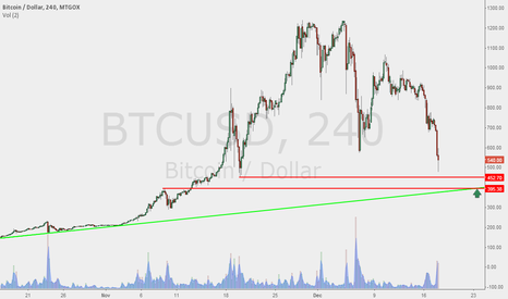 BTCUSD: Yes I know it's #bitcoin, but...