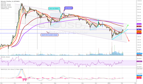 BTCUSD: Pattern repeating from May/June 2014.