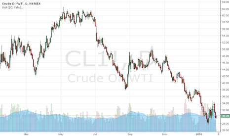 CL1!:  Crude oil - the turning point - about 20USD (15-25)