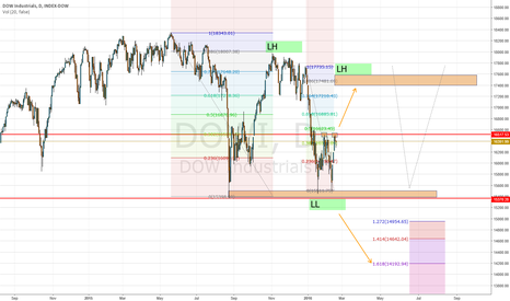 DJI: Sell USD, Buy JPY, Trust Yourself - Dirty Deeds Done Dirt Cheap