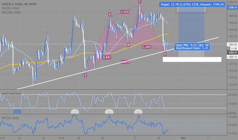 XAUUSD: Simple 1hr Gold Bullish
