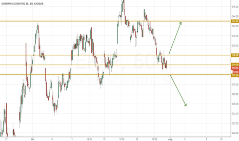 ERF: EUROFINS - If the Breaks and Sustains Below 332 will See 325-324