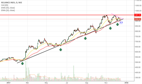 RELIANCE: RELIANCE INDS