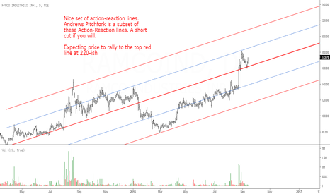 RAMCOIND: Ramco Industries: Action-Reaction Lines